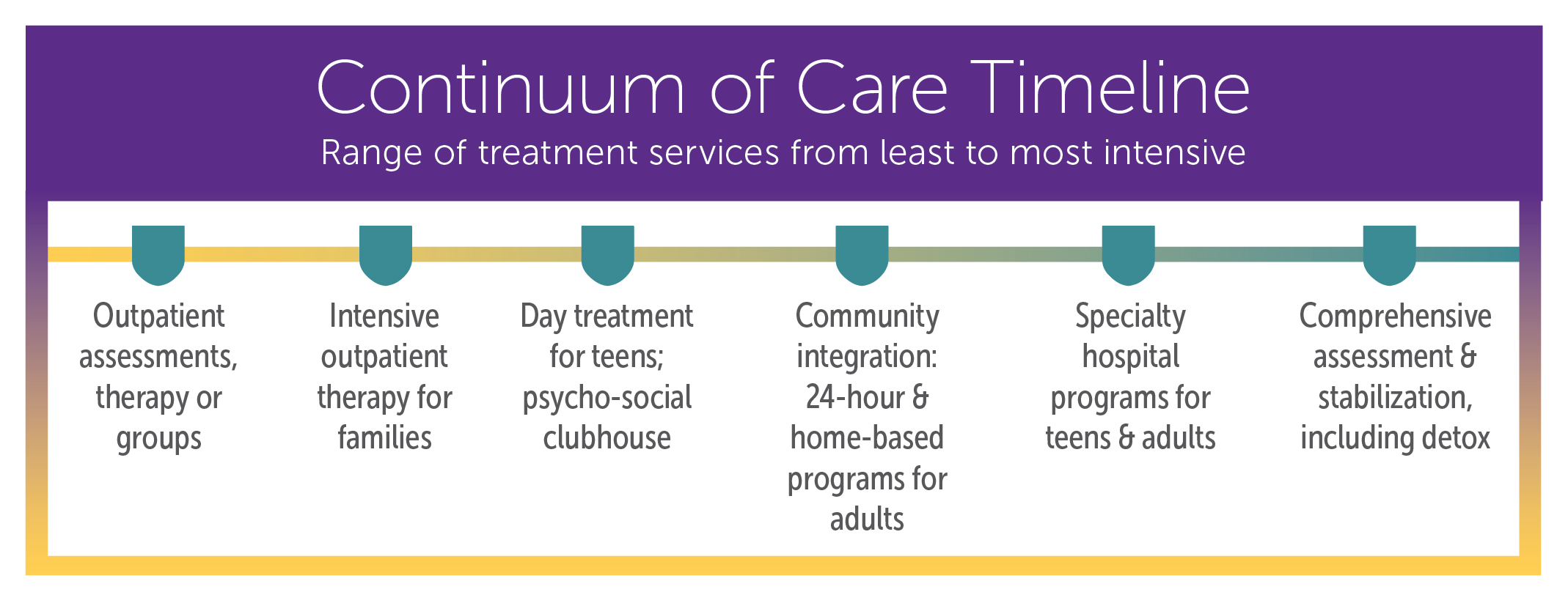 tmccontinuum-of-care2019